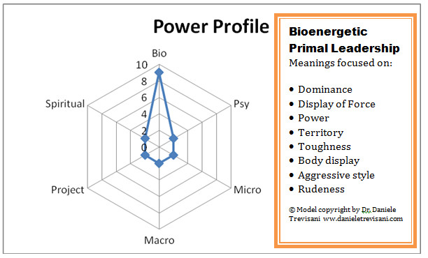 Bioenergetic Primal Leaders